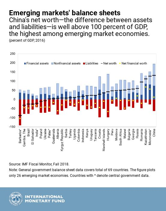 How Well Do Governments Manage What They Own and Owe