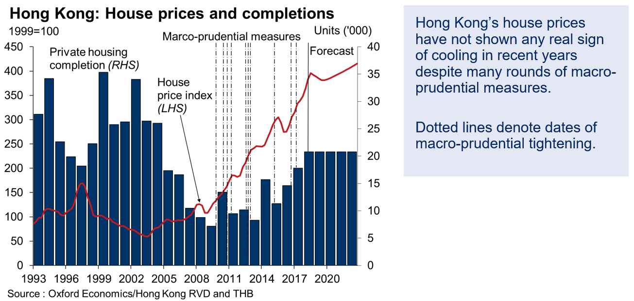 Hong Kong Vs Singapore Can Housing Prices Be Tamed