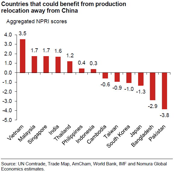 Asian production companies