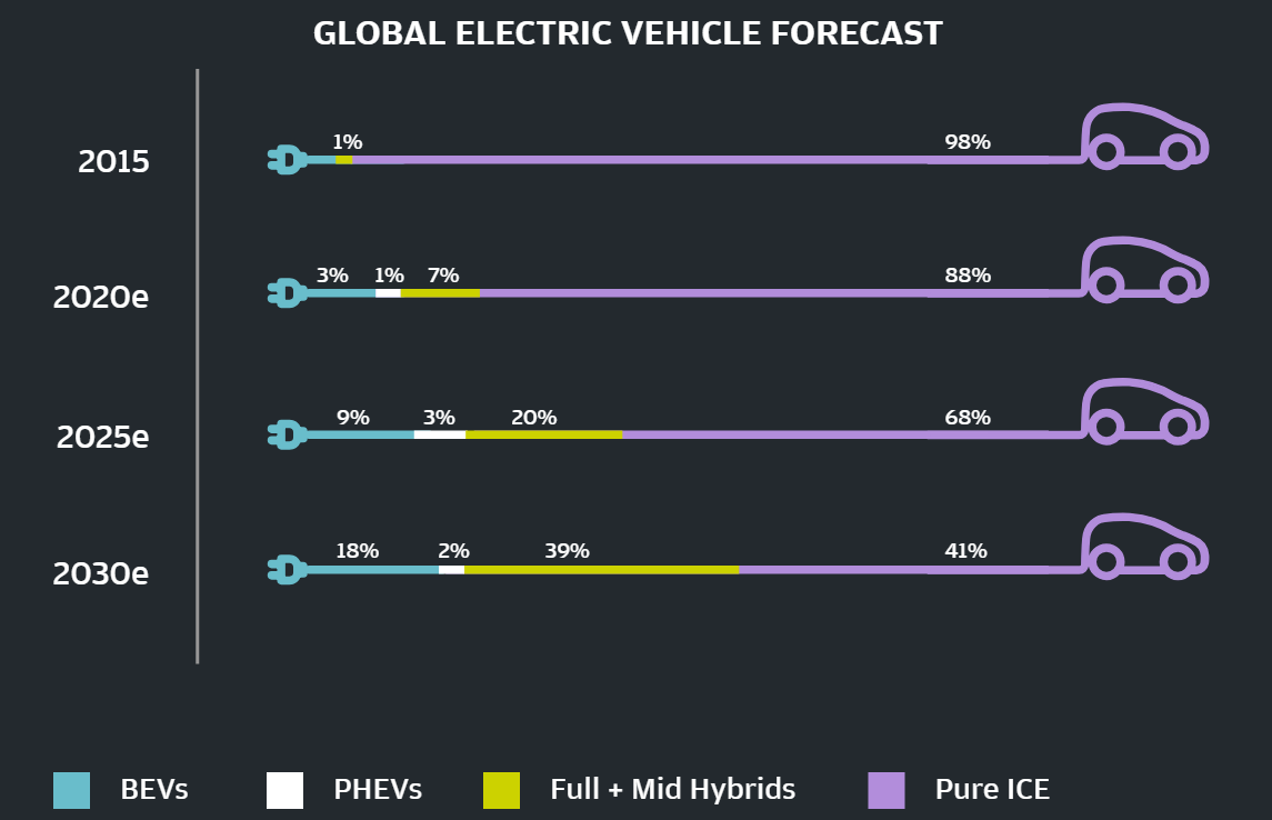 China Drives Global Electric Vehicle Market Brink News And Insights On Global Risk