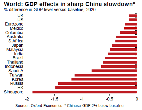 China Slump Could Cut Global Growth to Decade Low – Brink