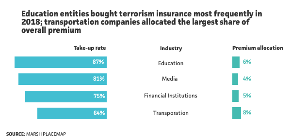 Education, Media, and Financial institutions bought terrorism risk insurance