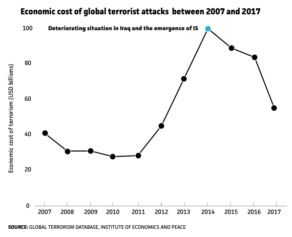 Cost of global terrorist attacks, terrorism