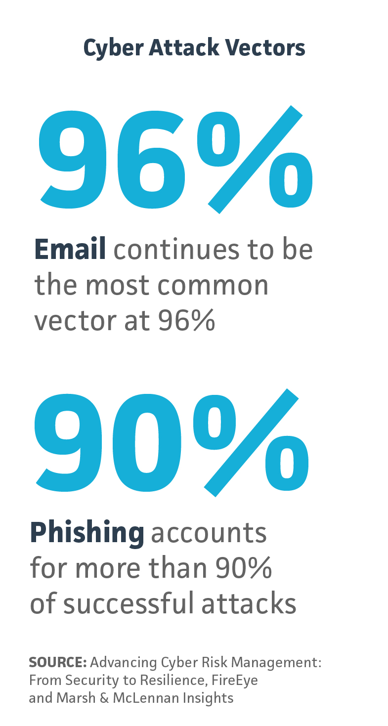 BRINK News phishing and email attack vectors