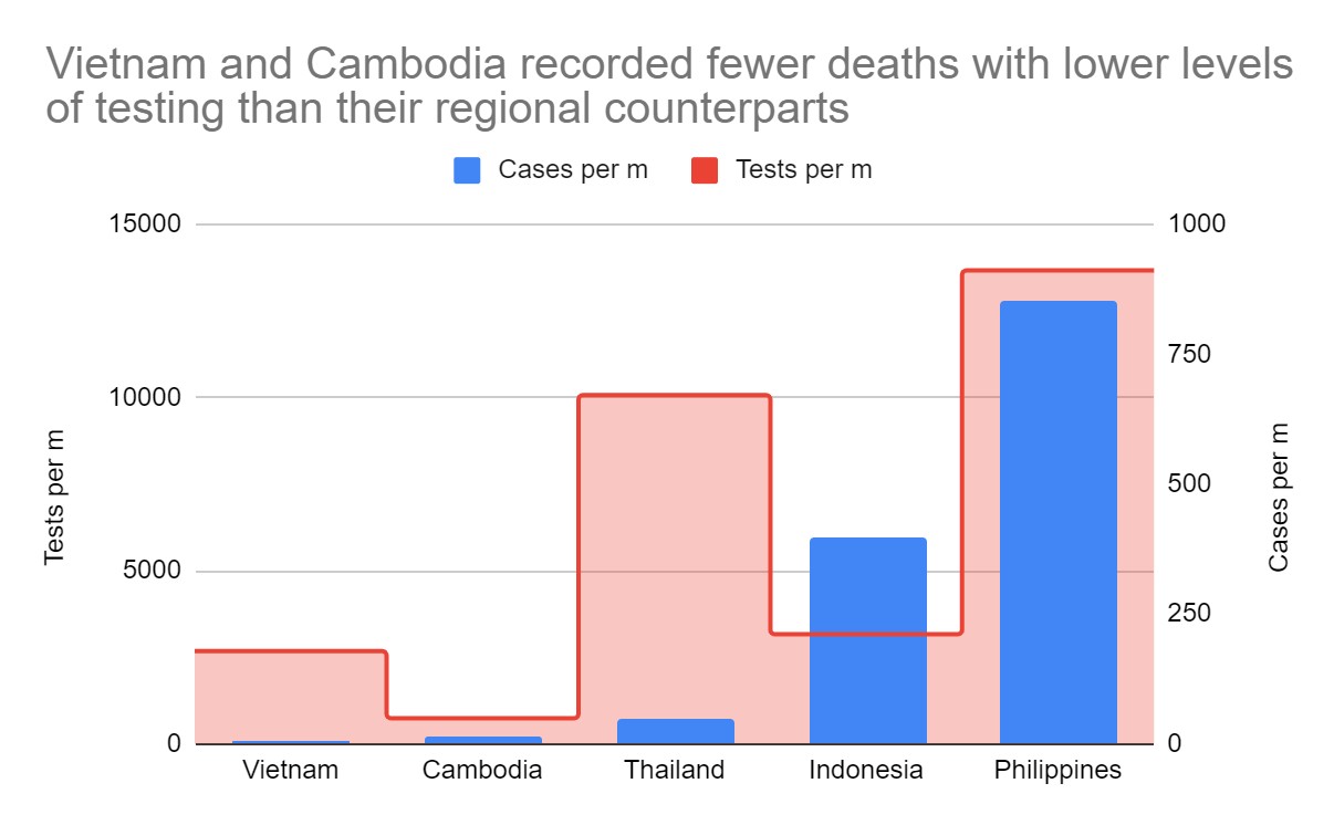 How Did Vietnam And Cambodia Contain Covid 19 With Few Resources Brink News And Insights On Global Risk